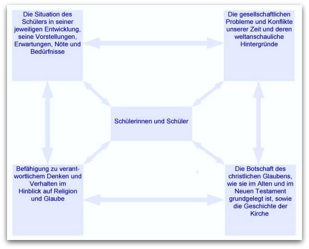 SBS_Religionsunterricht_Schema
